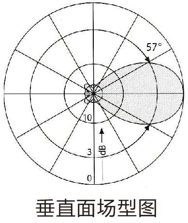 双偶极子调频广播发射天线